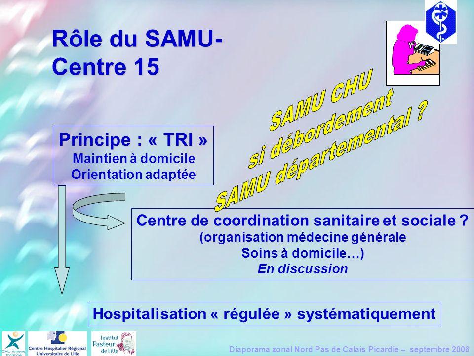 Diaporama zonal Nord Pas de Calais Picardie – septembre 2006 Rôle du SAMU- Centre 15 Principe : « TRI » Maintien à domicile Orientation adaptée Centre