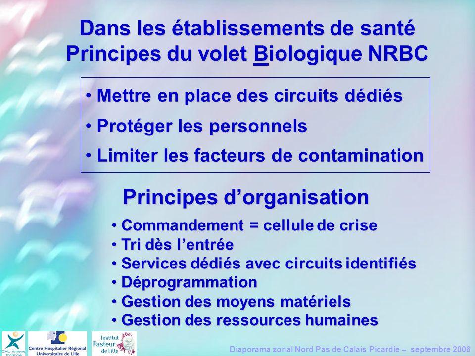 Diaporama zonal Nord Pas de Calais Picardie – septembre 2006 Dans les établissements de santé Principes du volet Biologique NRBC Mettre en place des c
