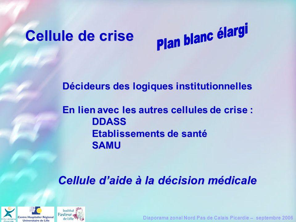 Diaporama zonal Nord Pas de Calais Picardie – septembre 2006 Cellule de crise Décideurs des logiques institutionnelles En lien avec les autres cellule