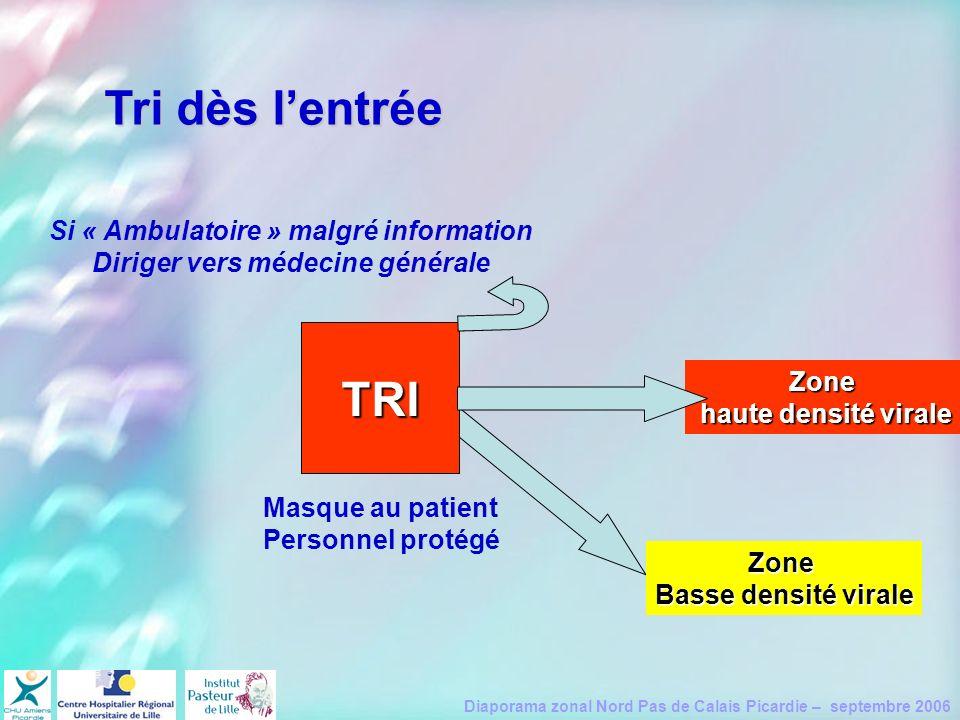 Diaporama zonal Nord Pas de Calais Picardie – septembre 2006 Zone Basse densité virale Tri dès lentrée TRI Masque au patient Personnel protégé Si « Am