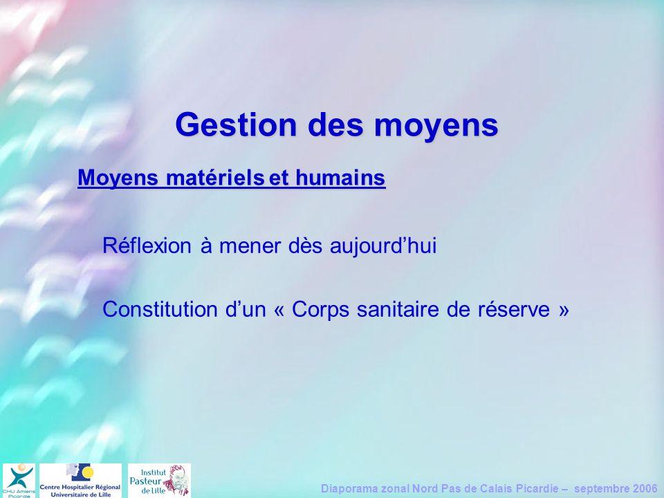 Diaporama zonal Nord Pas de Calais Picardie – septembre 2006 Gestion des moyens Réflexion à mener dès aujourdhui Constitution dun « Corps sanitaire de