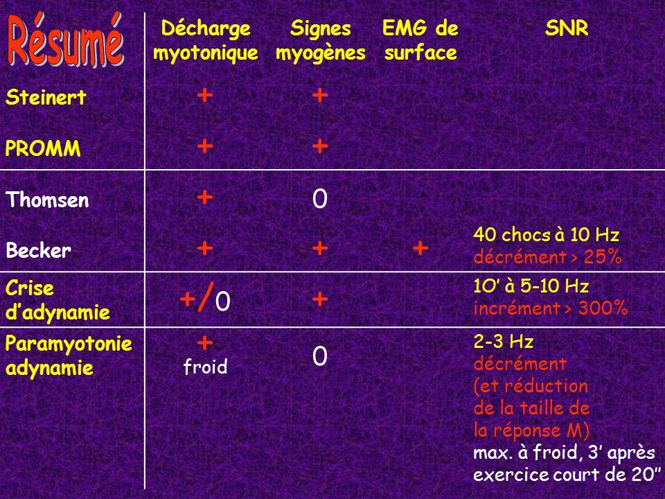 Décharge myotonique Signes myogènes EMG de surface SNR Steinert ++ PROMM ++ Thomsen + 0 Becker +++ 40 chocs à 10 Hz décrément > 25% Crise dadynamie +/