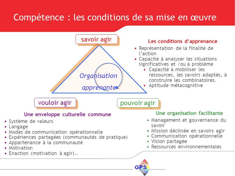 Compétence : les conditions de sa mise en œuvre Une enveloppe culturelle commune Système de valeurs Langage Modes de communication opérationnelle Expé