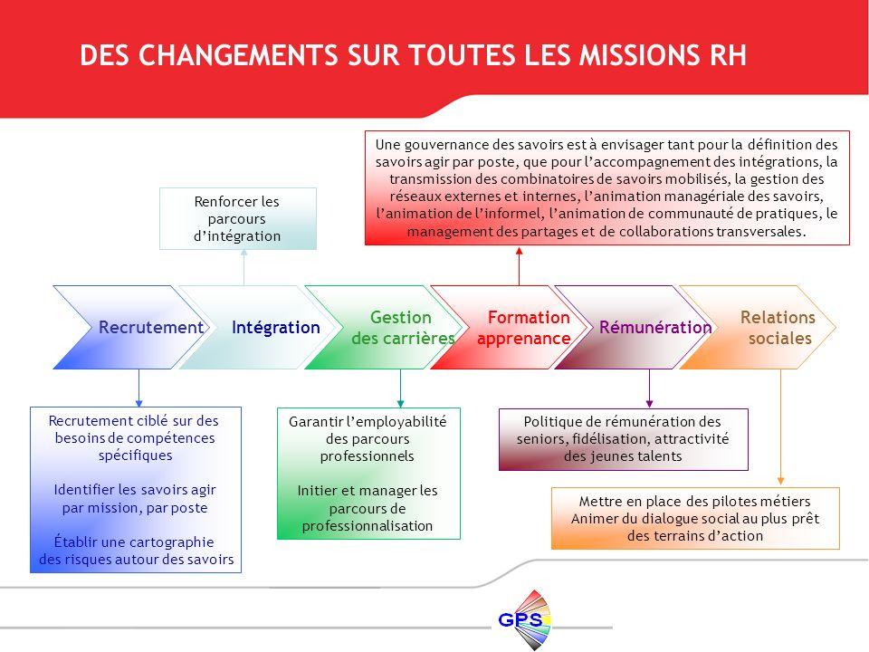 Recrutement Intégration Gestion des carrières Formation apprenance Rémunération Relations sociales Recrutement ciblé sur des besoins de compétences sp