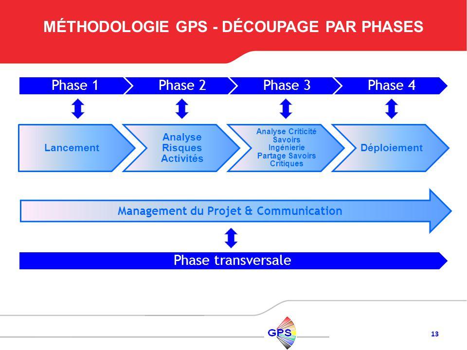 13 MÉTHODOLOGIE GPS - DÉCOUPAGE PAR PHASES Management du Projet & Communication Phase 1Phase 2Phase 3Phase 4 Phase transversale Lancement Analyse Risq