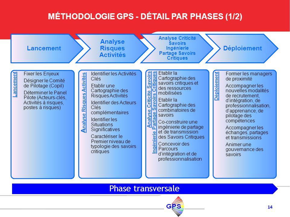 14 Lancement Fixer les Enjeux Désigner le Comité de Pilotage (Copil) Déterminer le Panel Pilote (Acteurs-clés, Activités à risques, postes à risques)