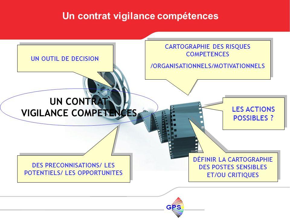UN CONTRAT VIGILANCE COMPETENCES DÉFINIR LA CARTOGRAPHIE DES POSTES SENSIBLES ET/OU CRITIQUES CARTOGRAPHIE DES RISQUES COMPETENCES /ORGANISATIONNELS/M