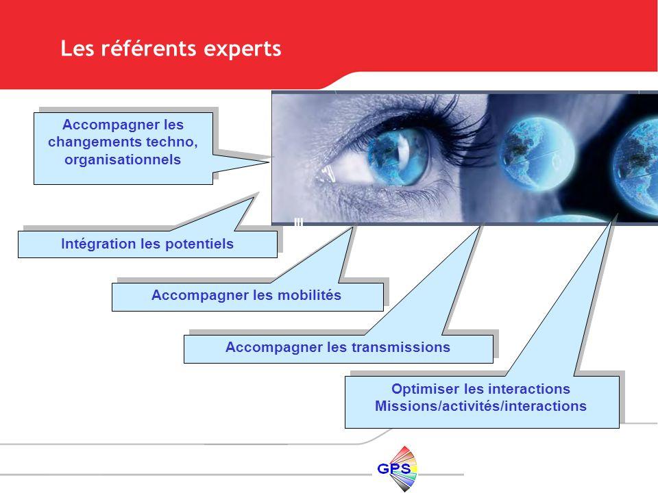 Intégration les potentiels Accompagner les mobilités Accompagner les transmissions Optimiser les interactions Missions/activités/interactions Optimise