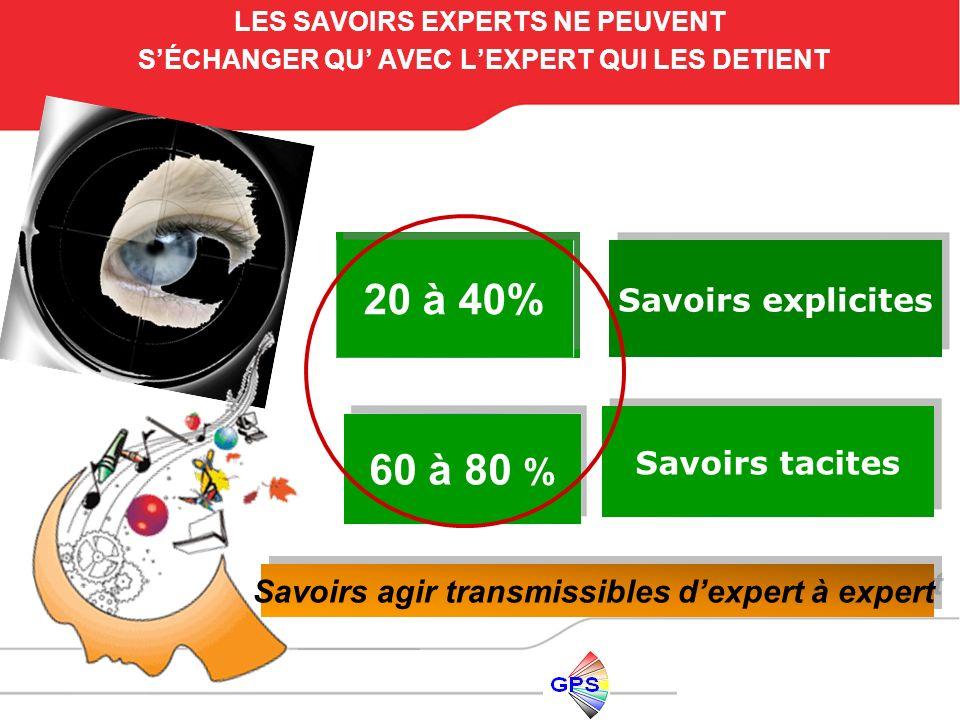 LES SAVOIRS EXPERTS NE PEUVENT SÉCHANGER QU AVEC LEXPERT QUI LES DETIENT 20 à 40% 60 à 80 % Savoirs tacites Savoirs explicites Savoirs agir transmissi