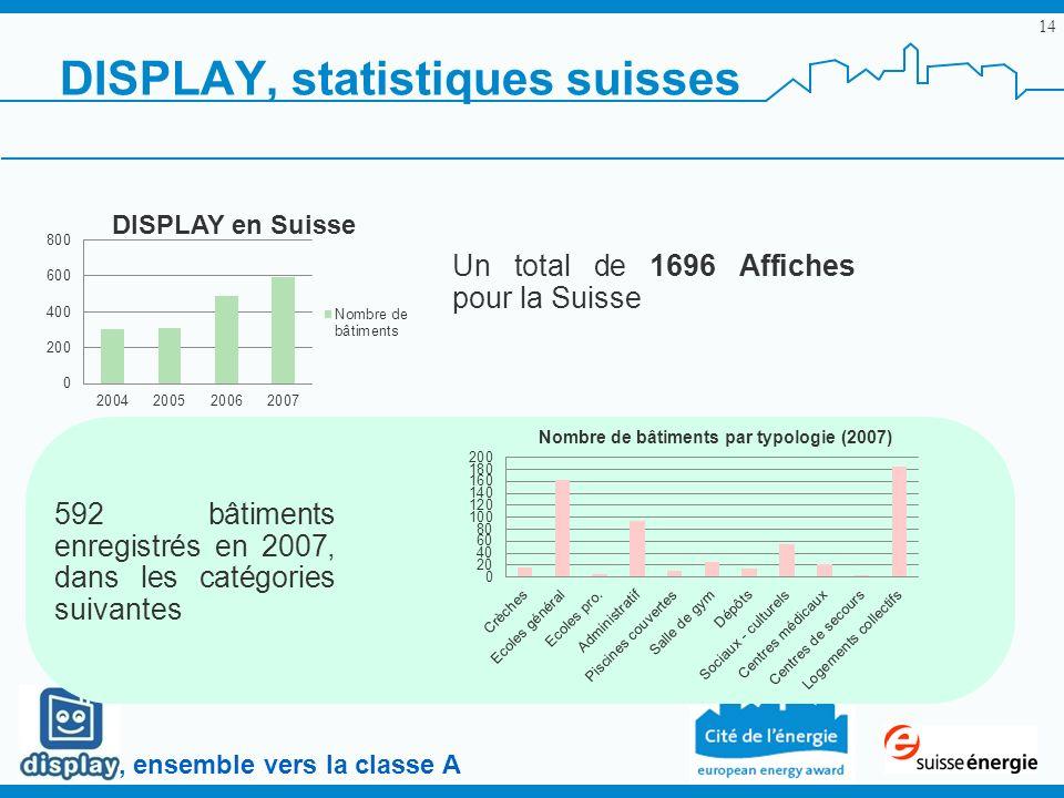 , ensemble vers la classe A DISPLAY, statistiques suisses 14 Un total de 1696 Affiches pour la Suisse 592 bâtiments enregistrés en 2007, dans les caté
