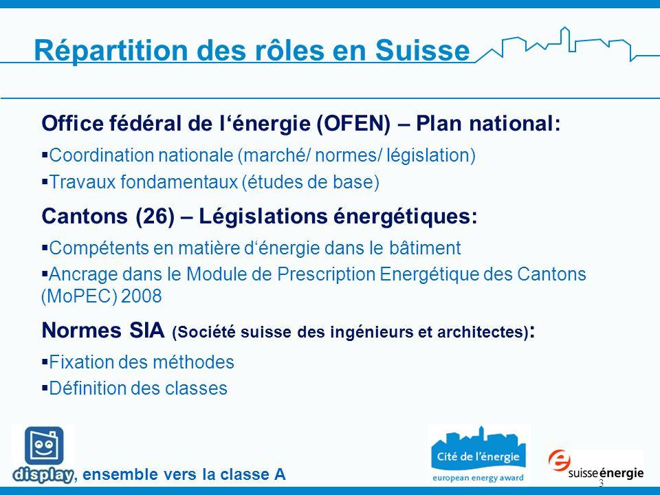 , ensemble vers la classe A 3 Office fédéral de lénergie (OFEN) – Plan national: Coordination nationale (marché/ normes/ législation) Travaux fondamen