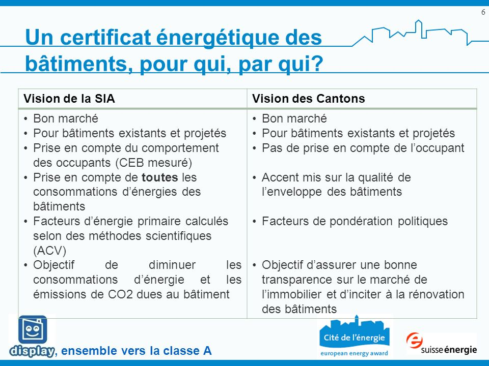 , ensemble vers la classe A 6 Un certificat énergétique des bâtiments, pour qui, par qui? Vision de la SIAVision des Cantons Bon marché Pour bâtiments