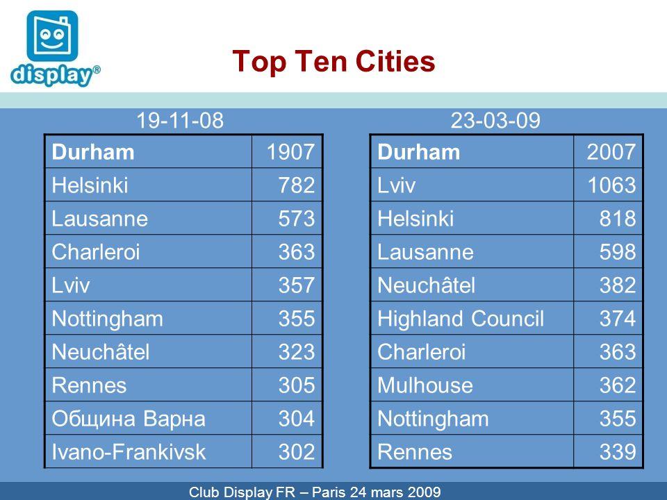 Cliquez pour modifier le style du titre Club Display FR – Paris 24 mars 2009 Top Ten Cities Durham2007 Lviv1063 Helsinki818 Lausanne598 Neuchâtel382 H