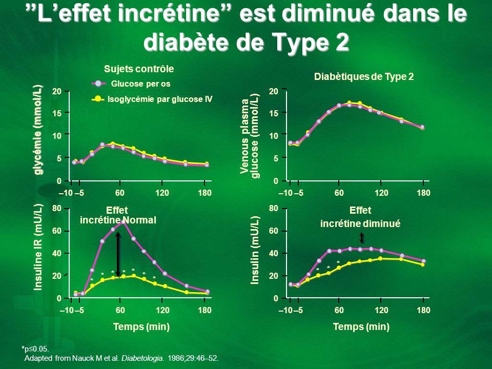 Diabètiques de Type 2 Isoglycémie par glucose IV Leffet incrétine est diminué dans le diabète de Type 2 0 –10 10 15 20 glycémie (mmol/L) 5 60120180 Te