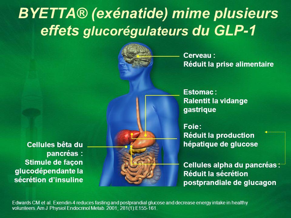 Cellules bêta du pancréas : Stimule de façon glucodépendante la sécrétion dinsuline Cellules alpha du pancréas : Réduit la sécrétion postprandiale de
