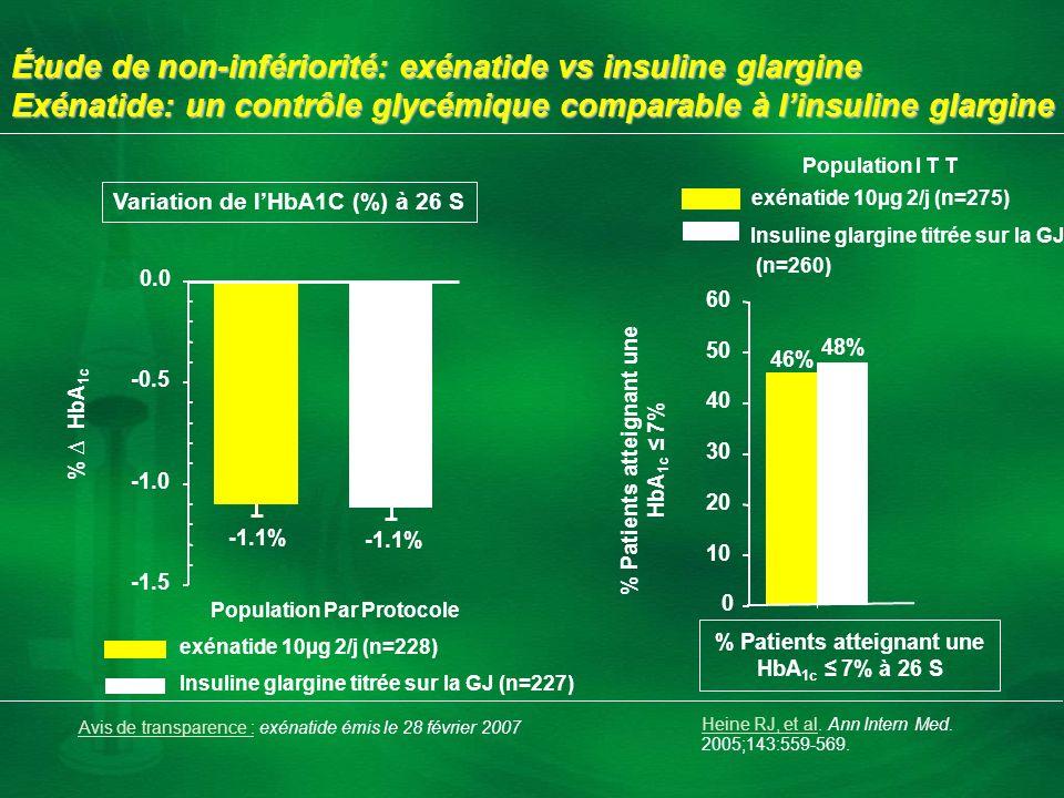 -1.1% -1.5 -0.5 0.0 % HbA 1c 46% 48% 0 10 20 30 40 50 60 % Patients atteignant une HbA 1c 7% exénatide 10µg 2/j (n=228) Insuline glargine titrée sur l