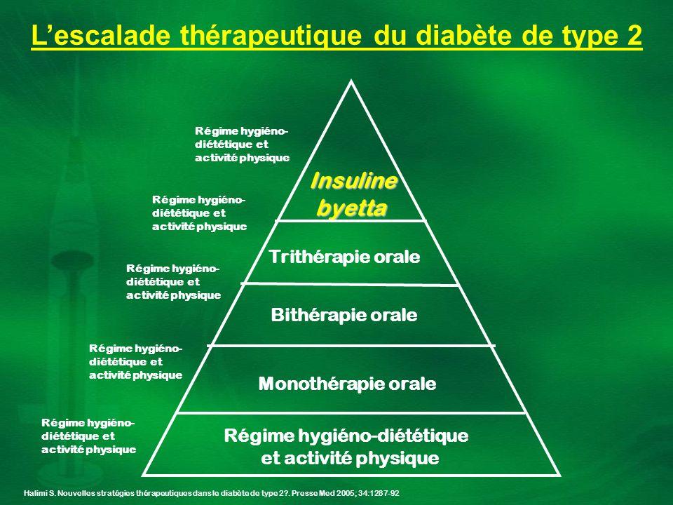 Lescalade thérapeutique du diabète de type 2 Halimi S. Nouvelles stratégies thérapeutiques dans le diabète de type 2?. Presse Med 2005; 34:1287-92 Rég
