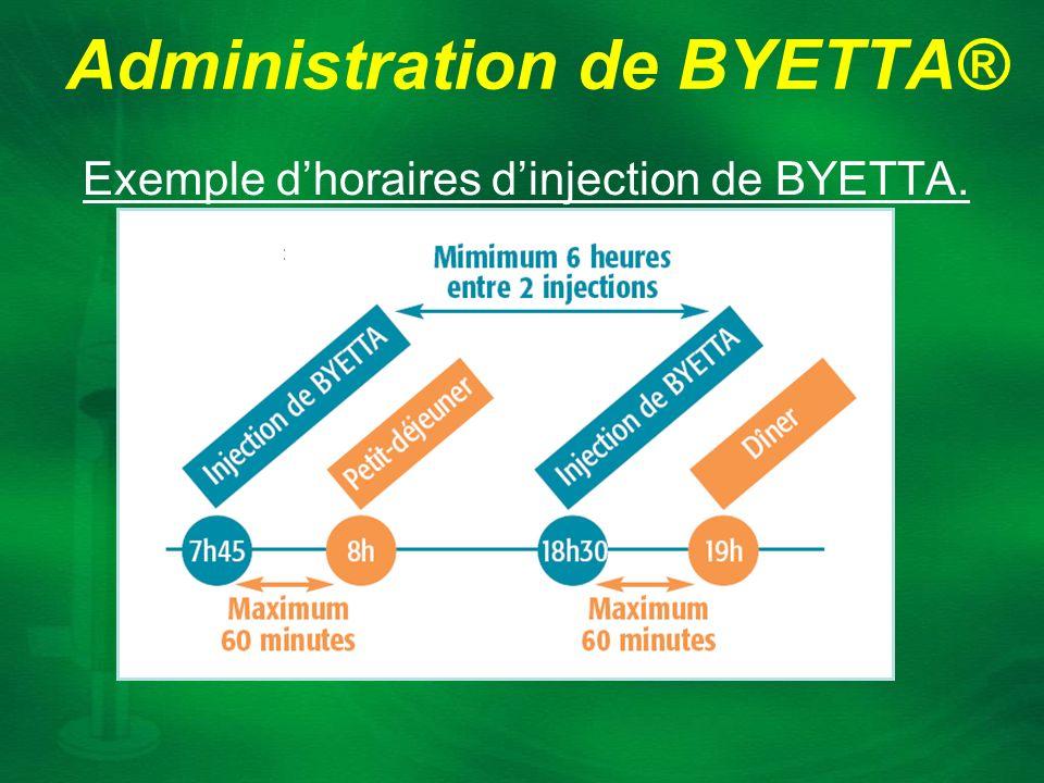Administration de BYETTA® Exemple dhoraires dinjection de BYETTA.