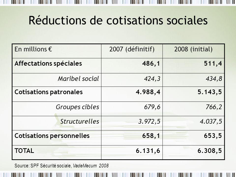 Réductions de cotisations sociales En millions 2007 (définitif)2008 (initial) Affectations spéciales486,1511,4 Maribel social424,3434,8 Cotisations pa
