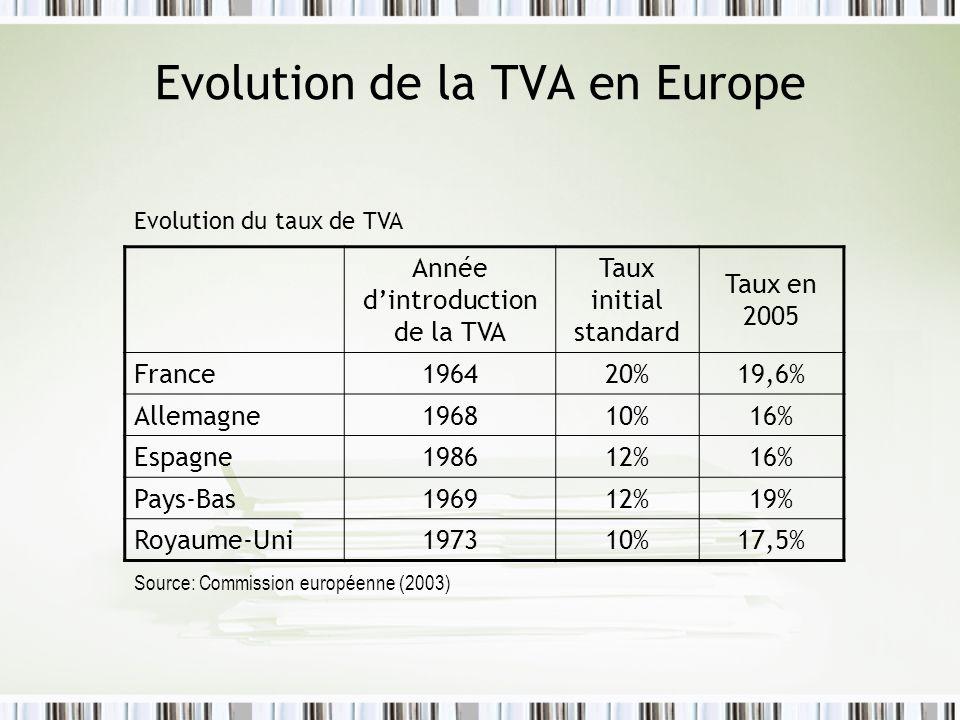 Evolution de la TVA en Europe Année dintroduction de la TVA Taux initial standard Taux en 2005 France196420%19,6% Allemagne196810%16% Espagne198612%16