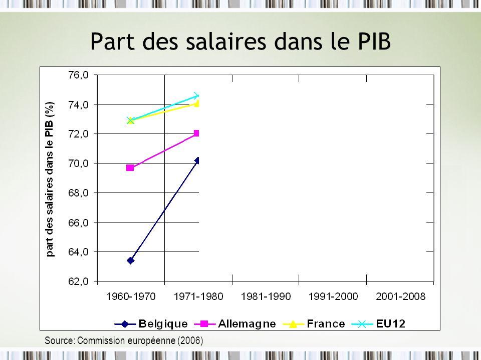 Part des salaires dans le PIB Source: Commission européenne (2006)