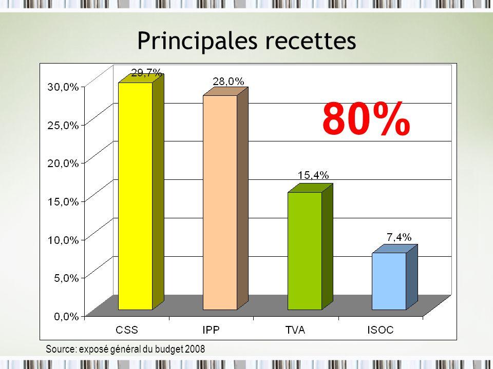 Principales recettes 80% Source: exposé général du budget 2008