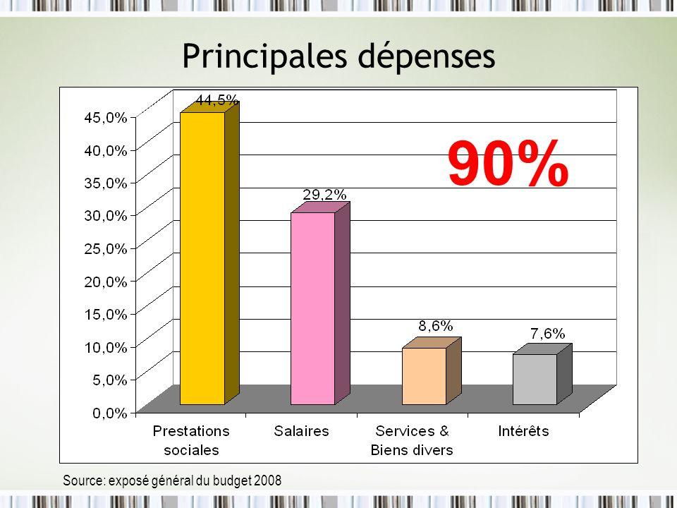Principales dépenses 90% Source: exposé général du budget 2008