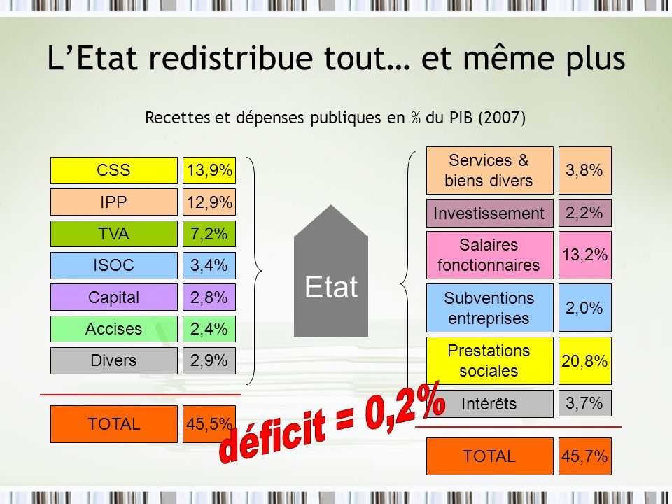 LEtat redistribue tout… et même plus CSS13,9% IPP12,9% 7,2% 3,4% 2,4% 2,9% 2,8% 45,5% TVA TOTAL Accises ISOC Capital Divers Recettes et dépenses publi