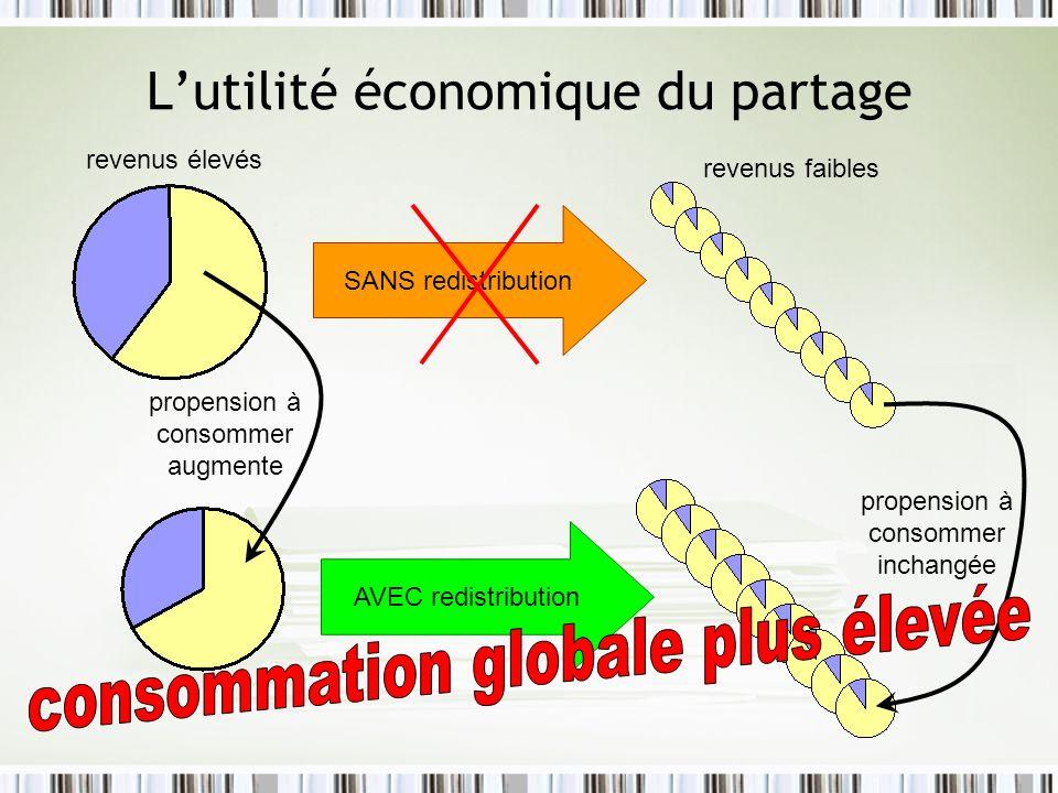 Lutilité économique du partage propension à consommer augmente propension à consommer inchangée AVEC redistribution SANS redistribution revenus élevés