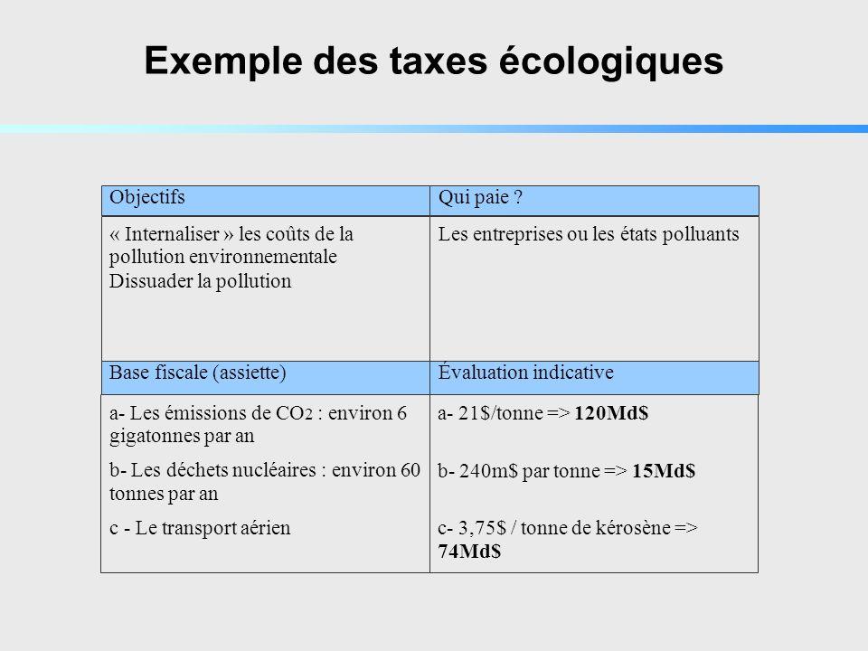 Exemple des taxes écologiques « Internaliser » les coûts de la pollution environnementale Dissuader la pollution a- Les émissions de CO 2 : environ 6 gigatonnes par an b- Les déchets nucléaires : environ 60 tonnes par an c - Le transport aérien Les entreprises ou les états polluants a- 21$/tonne => 120Md$ b- 240m$ par tonne => 15Md$ c- 3,75$ / tonne de kérosène => 74Md$ Objectifs Base fiscale (assiette) Qui paie .