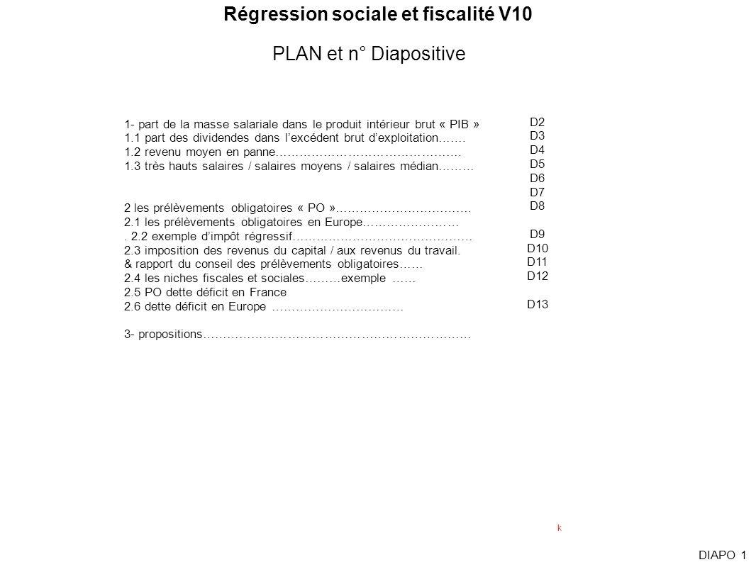 PLAN et n° Diapositive DIAPO 1 Régression sociale et fiscalité V10 1- part de la masse salariale dans le produit intérieur brut « PIB » 1.1 part des d