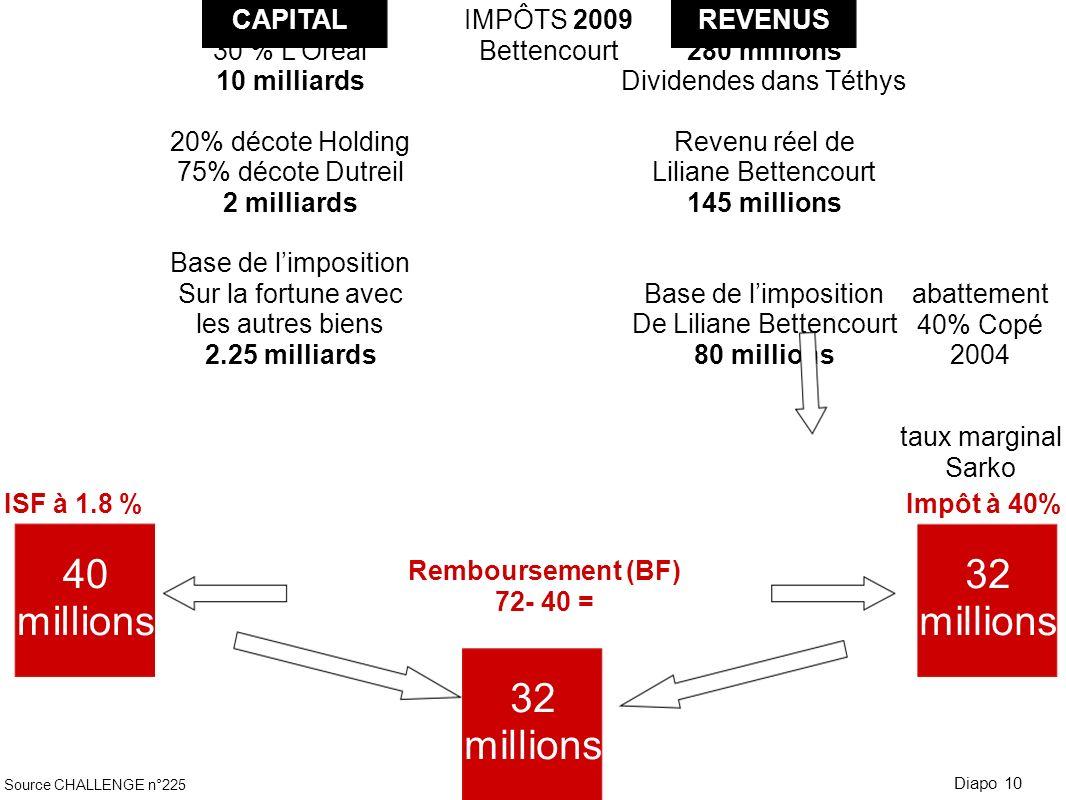 CAPITAL 30 % LOréal 10 milliards 20% décote Holding 75% décote Dutreil 2 milliards Base de limposition Sur la fortune avec les autres biens 2.25 milli