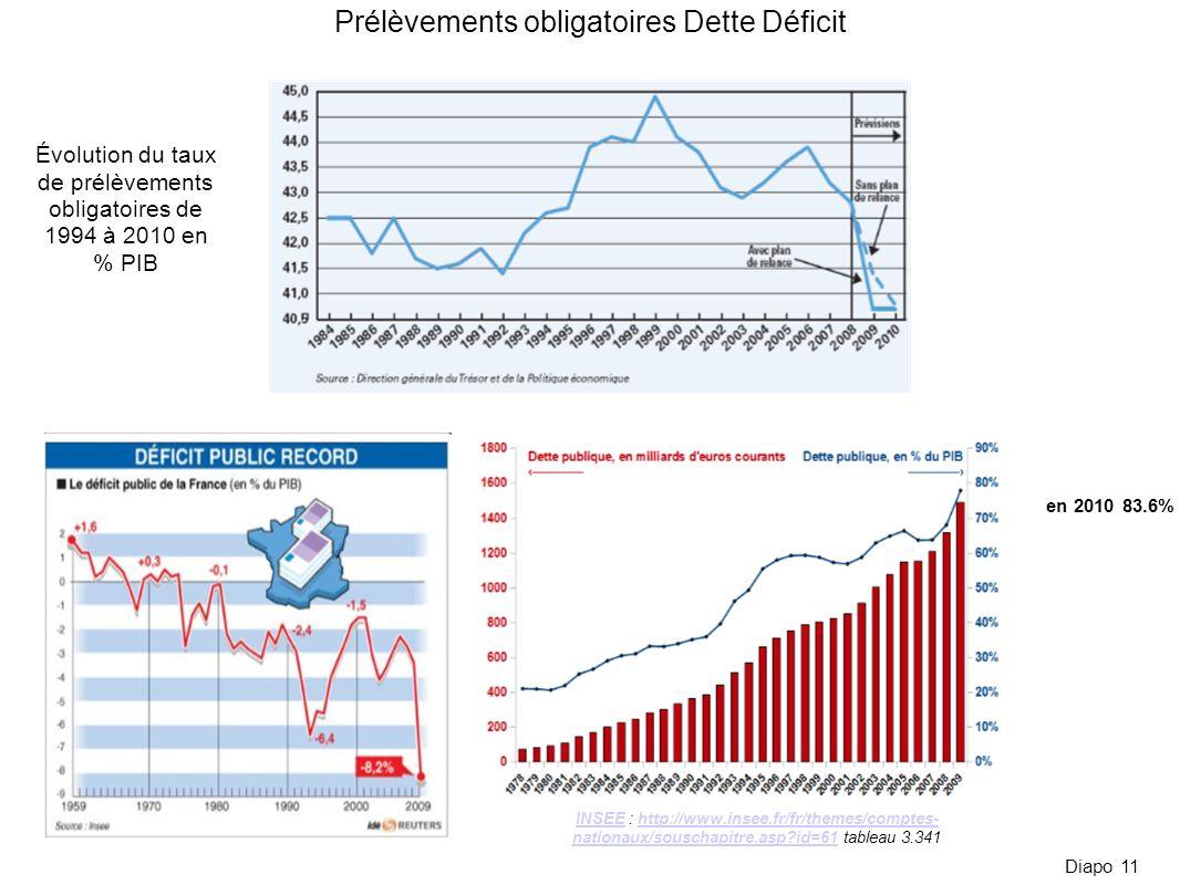 Prélèvements obligatoires Dette Déficit Évolution du taux de prélèvements obligatoires de 1994 à 2010 en % PIB Diapo 11 en 2010 83.6% INSEEINSEE : htt
