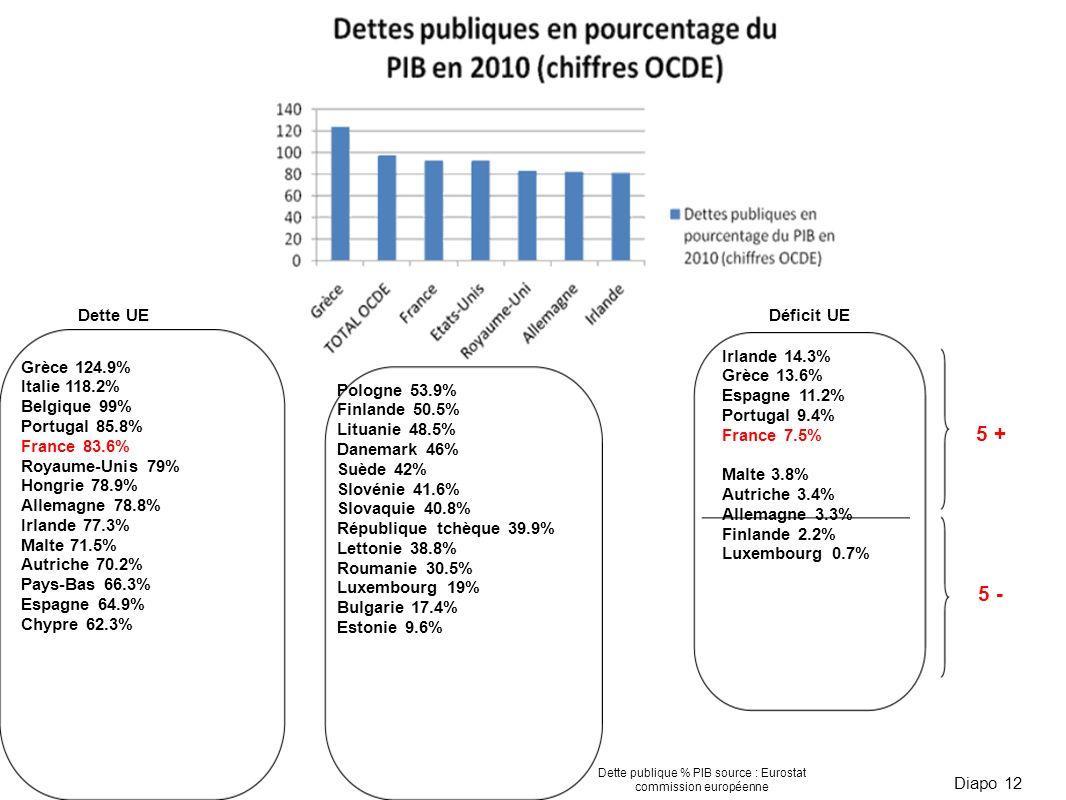 Diapo 12 Grèce 124.9% Italie 118.2% Belgique 99% Portugal 85.8% France 83.6% Royaume-Unis 79% Hongrie 78.9% Allemagne 78.8% Irlande 77.3% Malte 71.5%