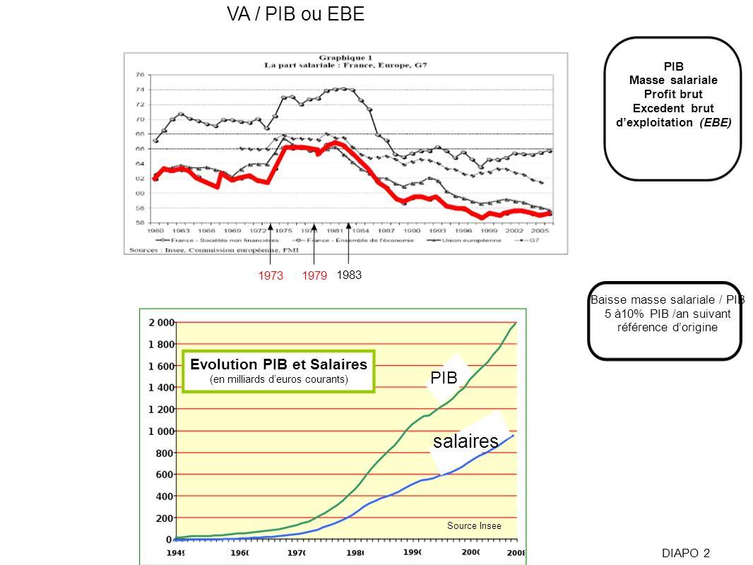 VA / PIB ou EBE Source Insee Evolution PIB et Salaires (en milliards deuros courants) PIB salaires DIAPO 2 19731979 1983 PIB Masse salariale Profit br