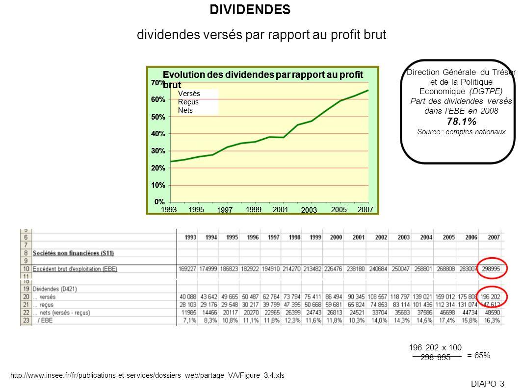 0% 10% 20% 30% 40% 50% 60% 70% 19931995 1997 19992001 2003 20052007 Evolution des dividendes par rapport au profit brut Versés Reçus Nets 0% 10% 20% 3