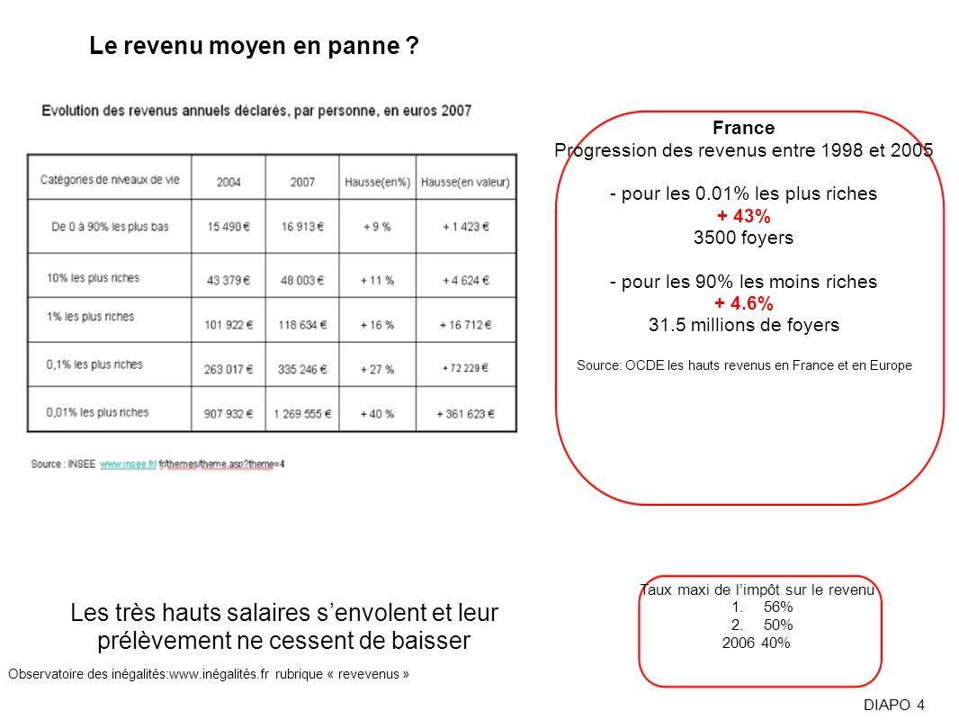 Taux maxi de limpôt sur le revenu 1.56% 2.50% 2006 40% Les très hauts salaires senvolent et leur prélèvement ne cessent de baisser Le revenu moyen en