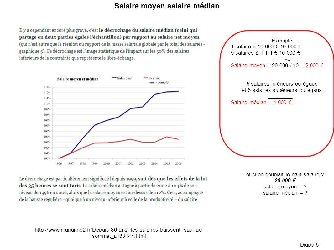 http://www.marianne2.fr/Depuis-30-ans,-les-salaires-baissent,-sauf-au- sommet_a183144.html Diapo 5 Exemple 1 salaire à 10 000 10 000 9 salaires à 1 11