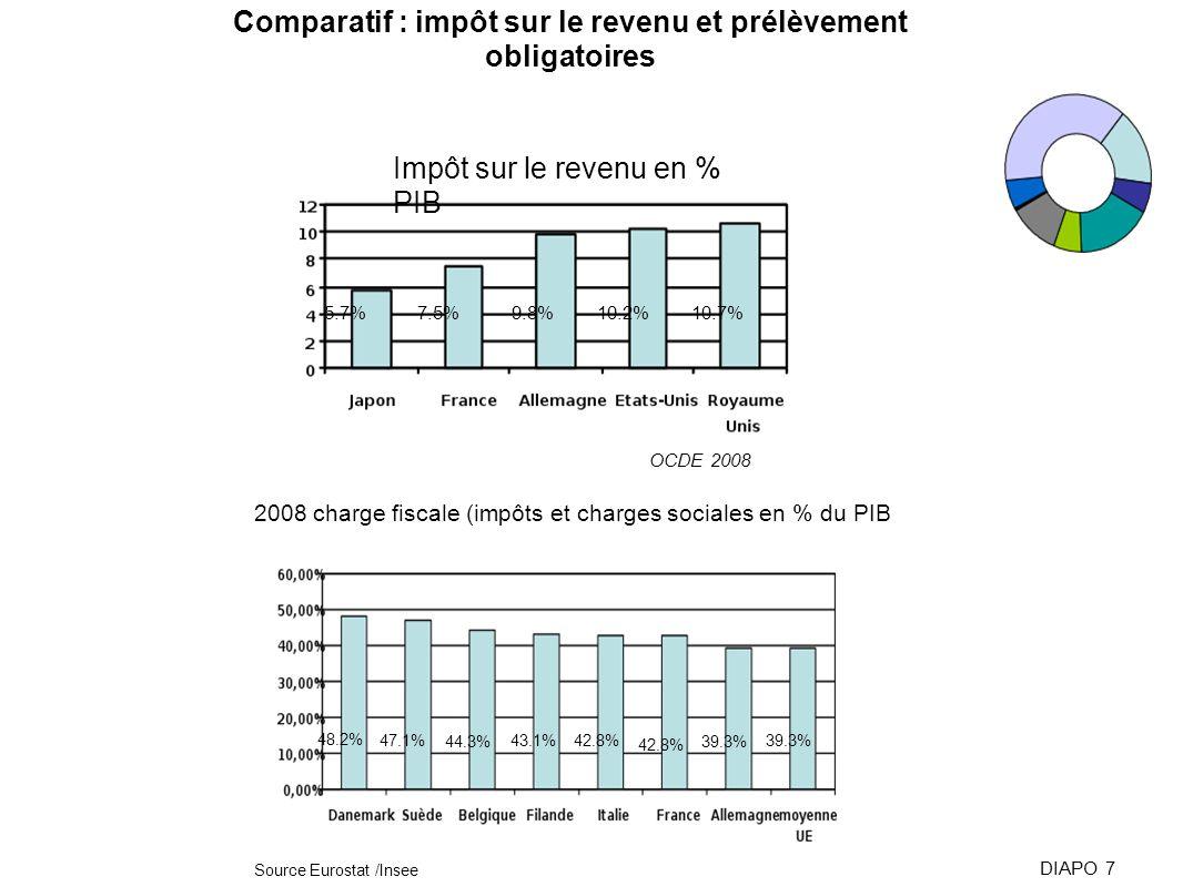 Impôt sur le revenu en % PIB OCDE 2008 5.7%7.5%9.8%10.2%10.7% DIAPO 7 2008 charge fiscale (impôts et charges sociales en % du PIB Source Eurostat /Ins