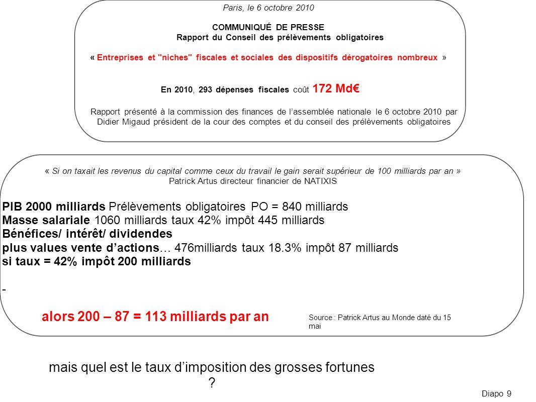 Diapo 9 Paris, le 6 octobre 2010 COMMUNIQUÉ DE PRESSE Rapport du Conseil des prélèvements obligatoires « Entreprises et
