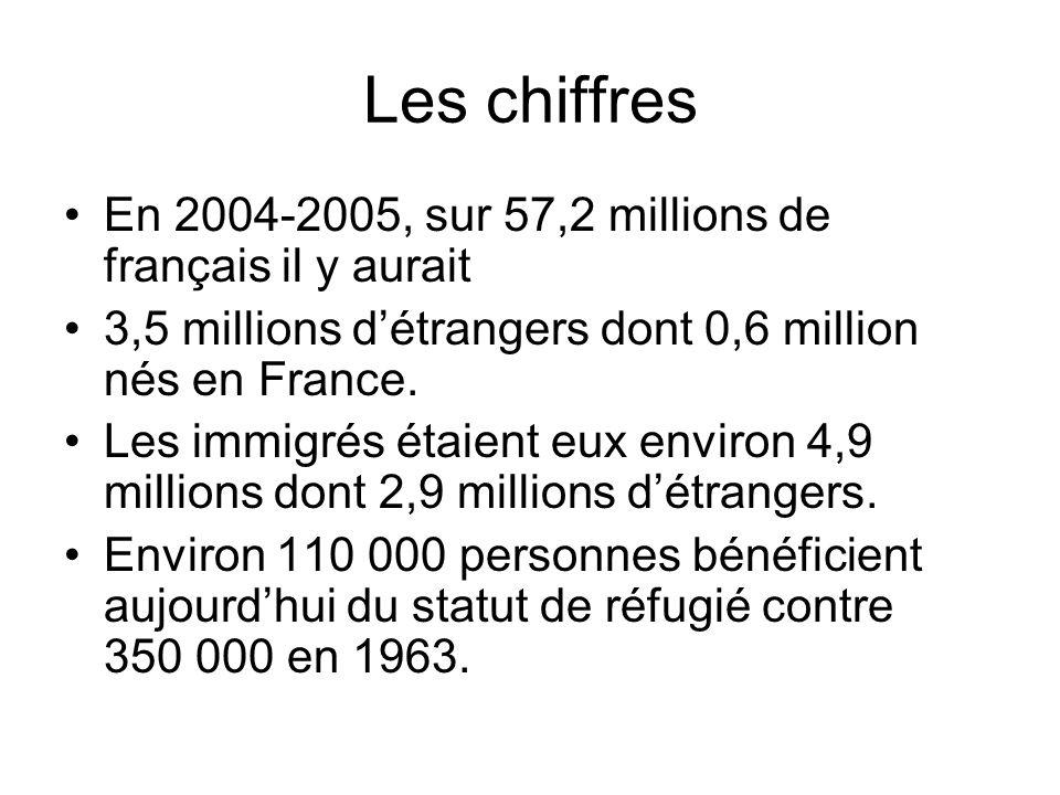 Les chiffres En 2004-2005, sur 57,2 millions de français il y aurait 3,5 millions détrangers dont 0,6 million nés en France. Les immigrés étaient eux