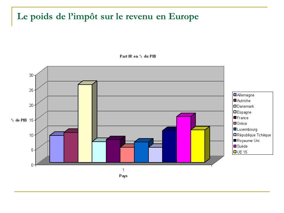 Le poids de limpôt sur le revenu en Europe