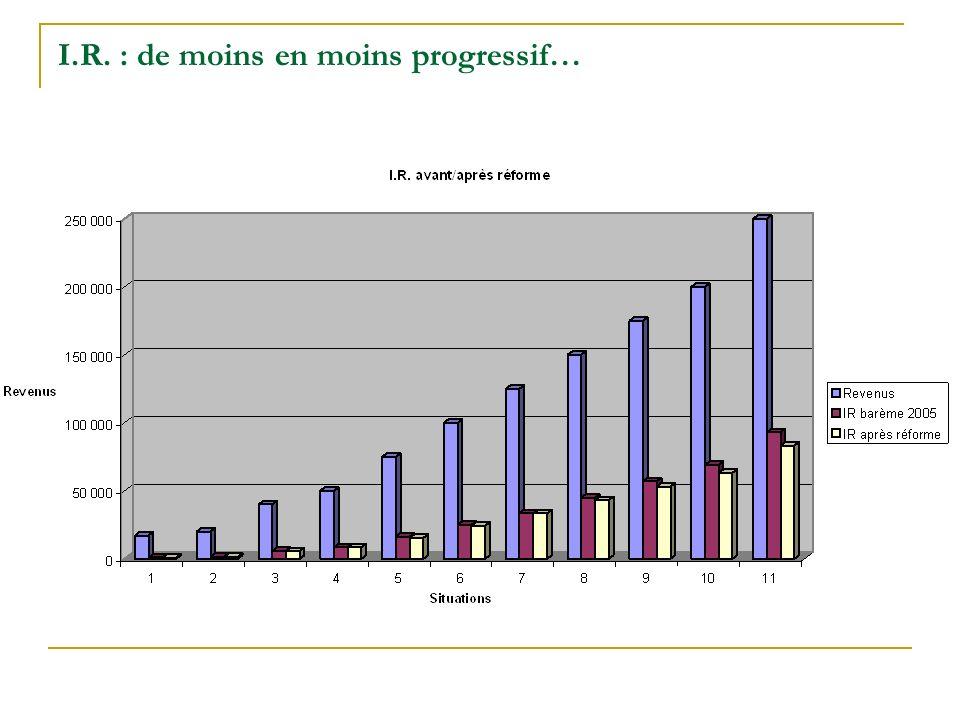 I.R. : de moins en moins progressif…