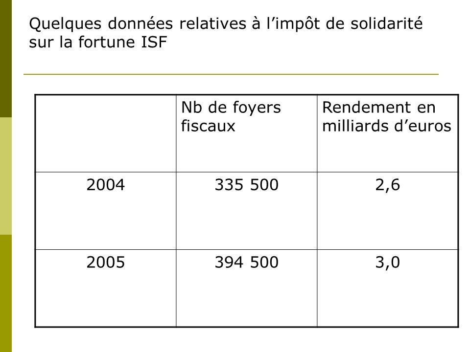 Quelques données relatives à limpôt de solidarité sur la fortune ISF Nb de foyers fiscaux Rendement en milliards deuros 2004335 5002,6 2005394 5003,0