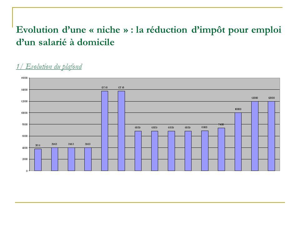 Evolution dune « niche » : la réduction dimpôt pour emploi dun salarié à domicile 1/ Evolution du plafond