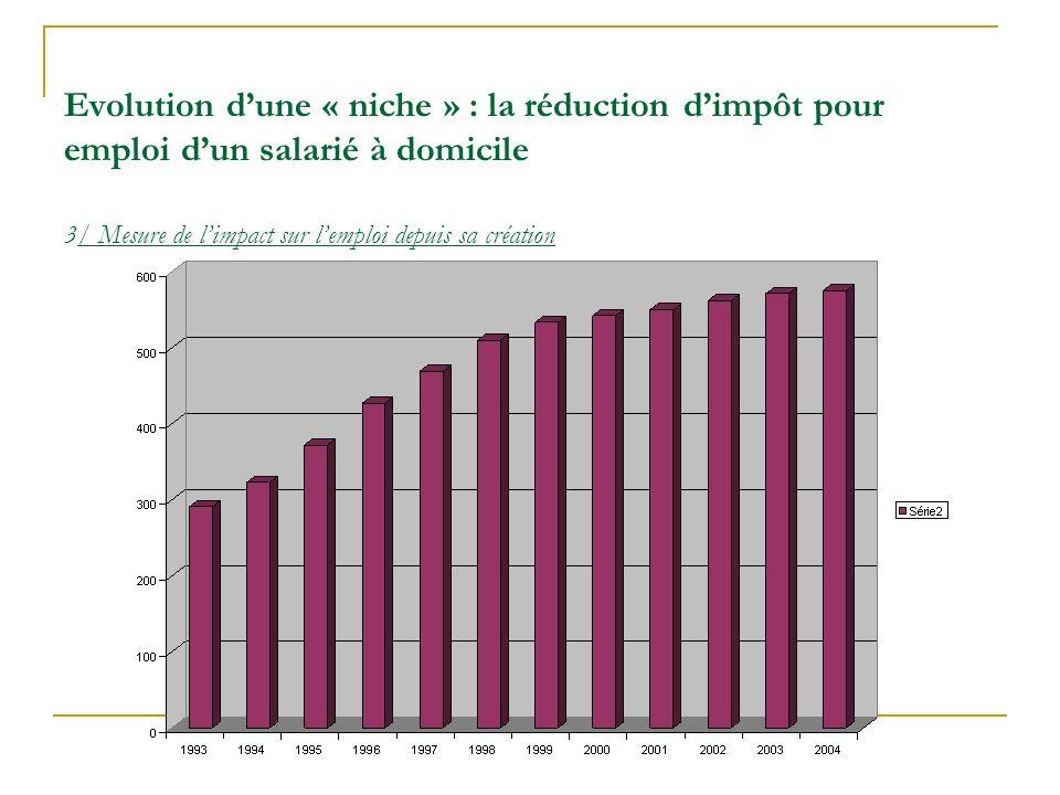 Evolution dune « niche » : la réduction dimpôt pour emploi dun salarié à domicile 3/ Mesure de limpact sur lemploi depuis sa création