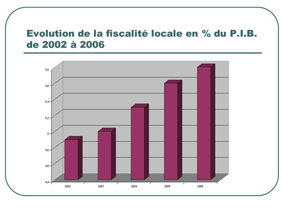 Evolution de la fiscalité locale en % du P.I.B. de 2002 à 2006