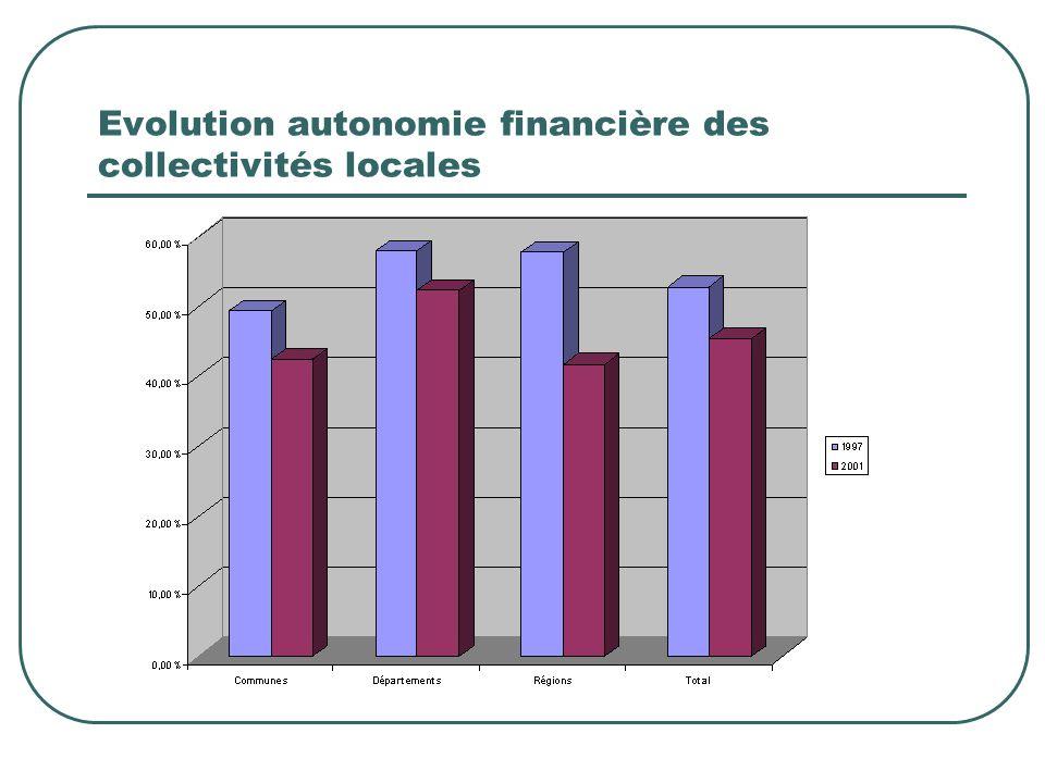 Evolution autonomie financière des collectivités locales
