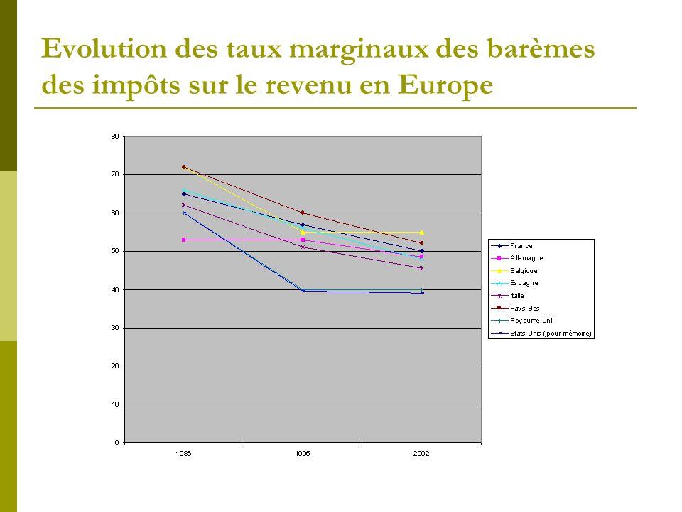 Evolution des taux marginaux des barèmes des impôts sur le revenu en Europe