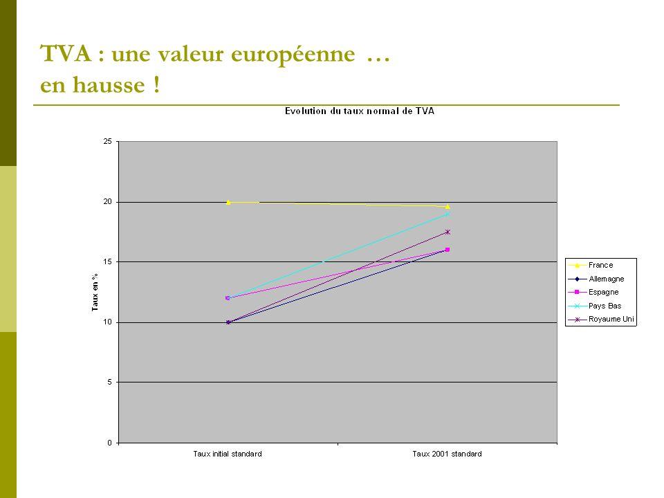 TVA : une valeur européenne … en hausse !
